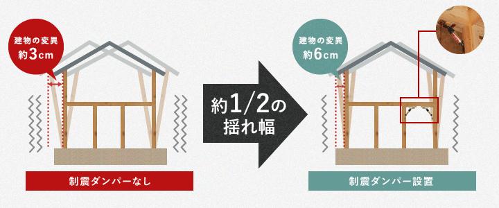 地震や台風などで家が大きく揺れたときの家の動き(建物の変位)が約半分になります。