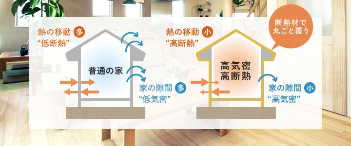 高気密高断熱な家は、まるで魔法瓶のような住まいです。